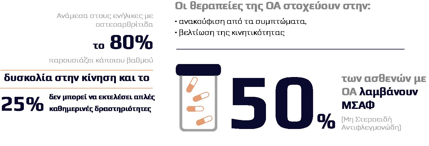 Η οστεοαρθρίτιδα με αριθμούς